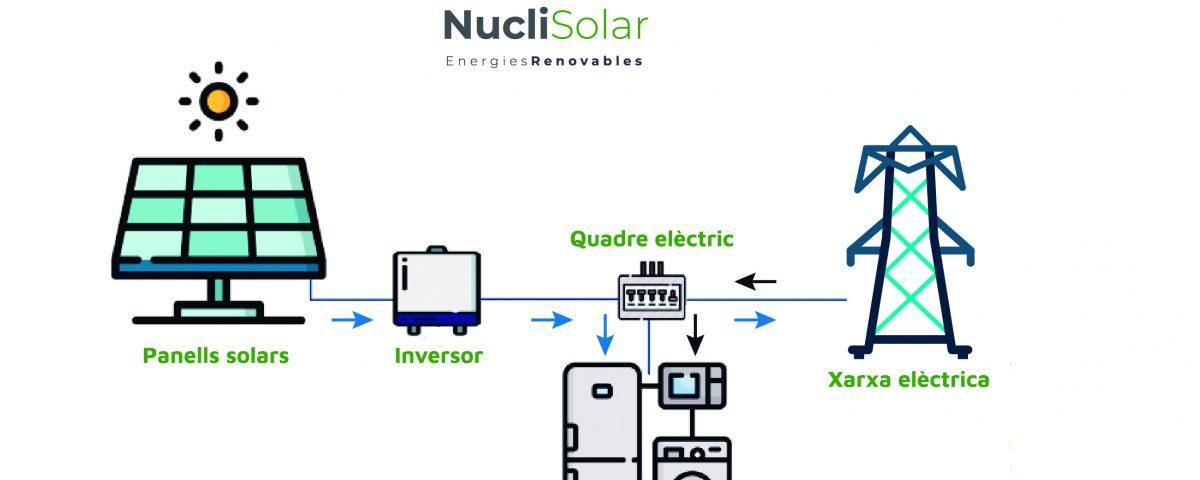 Com funciona una instal·lació solar