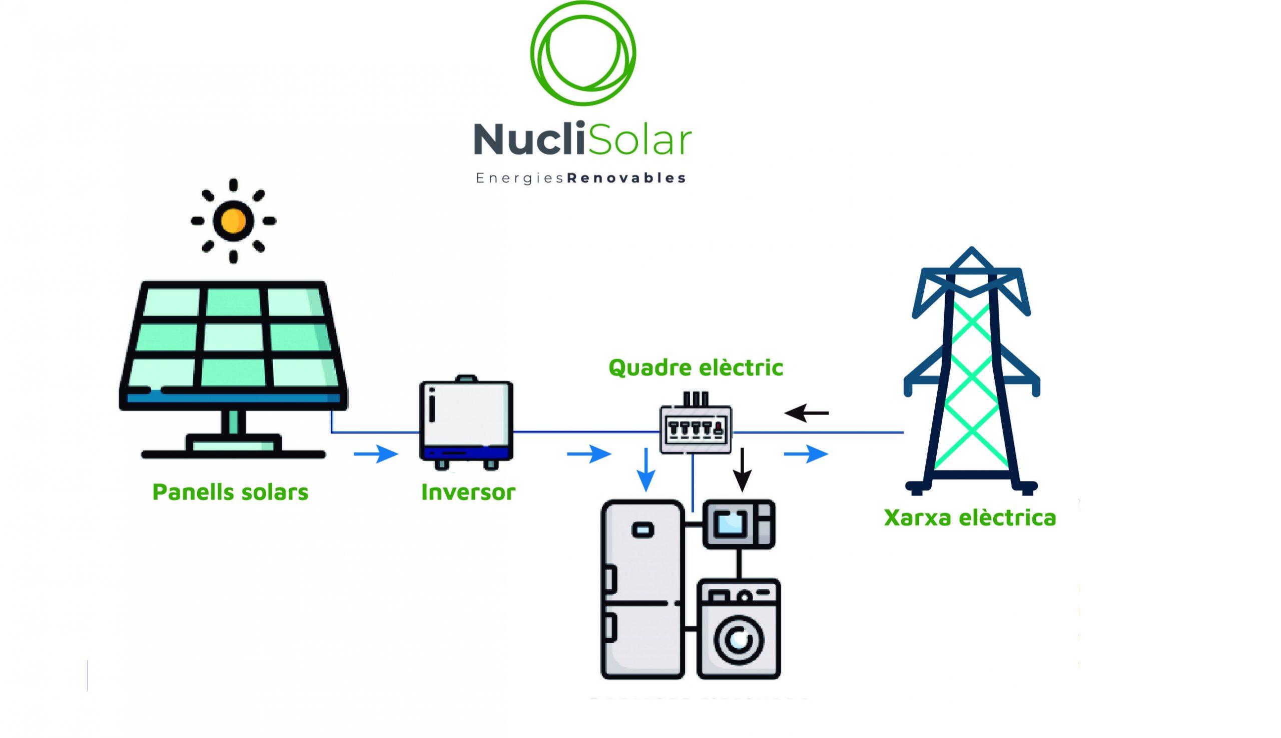 Com funciona l'energia solar fotovoltaica
