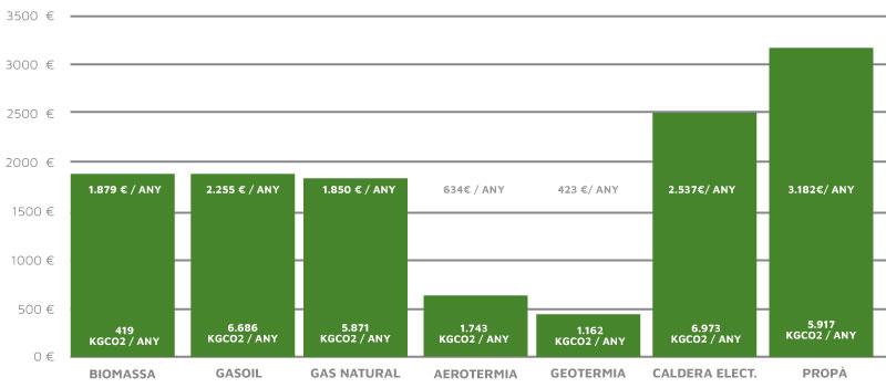 Comparativa de l'aerotèrmia amb altres sistemes de calefacció