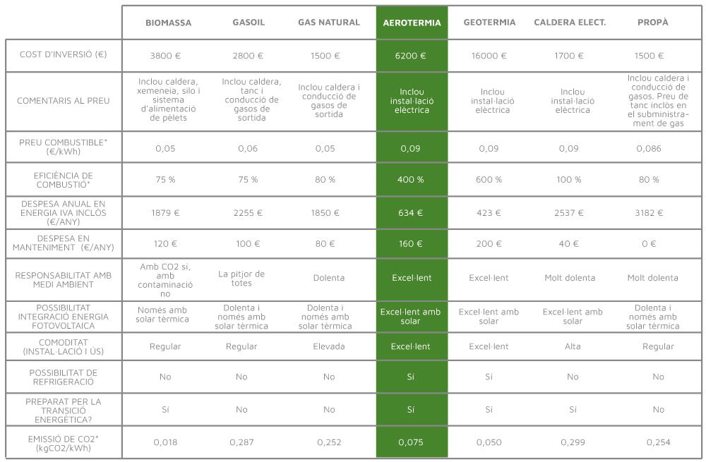 Comparativa sistemes de calefacció