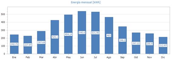 energia-mensual-20201009